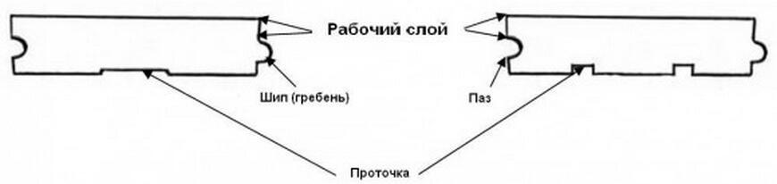 структура паркета