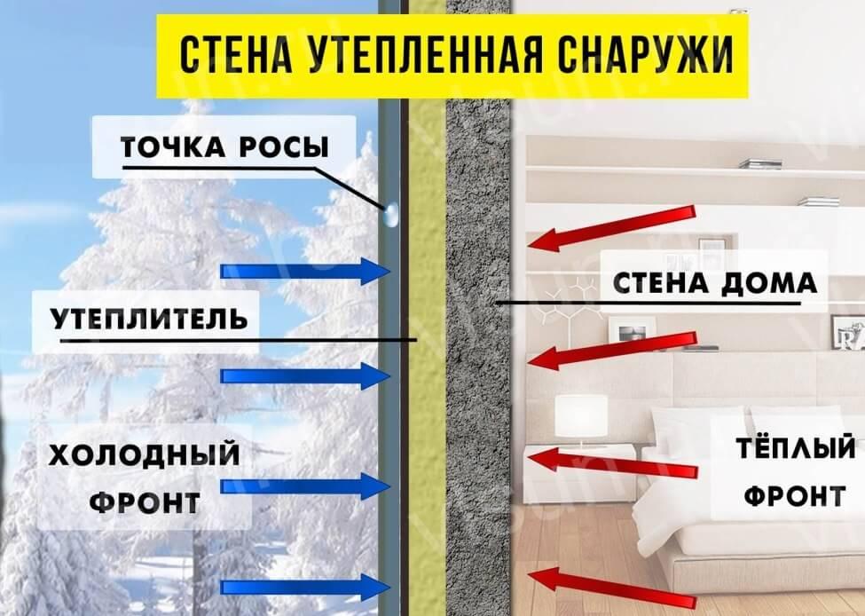 Точка росы в стене из керамзитобетона добавки в бетон для водонепроницаемости купить