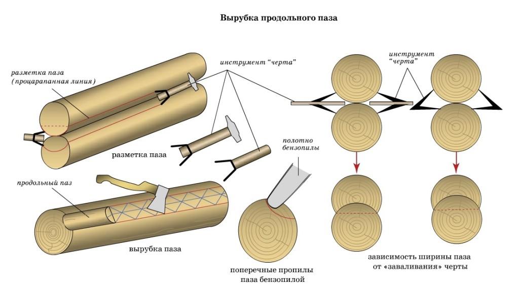 разметка и рубка продольного паза