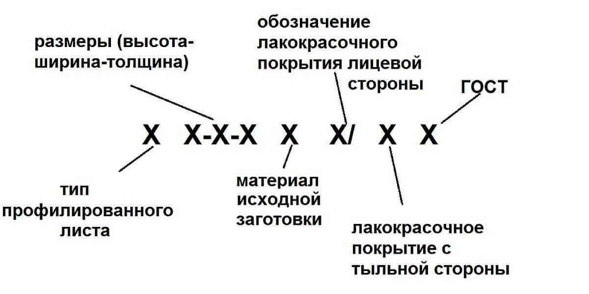 маркировка профнастила