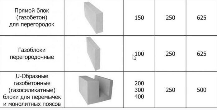 размеры газобетона
