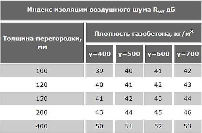 индекс изоляции шума газоблок
