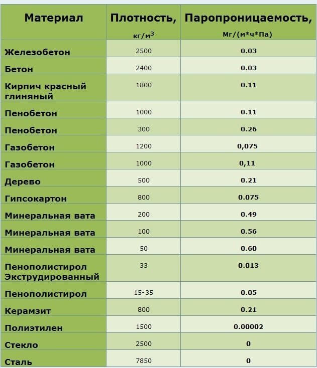 паропроницаемость газобетона