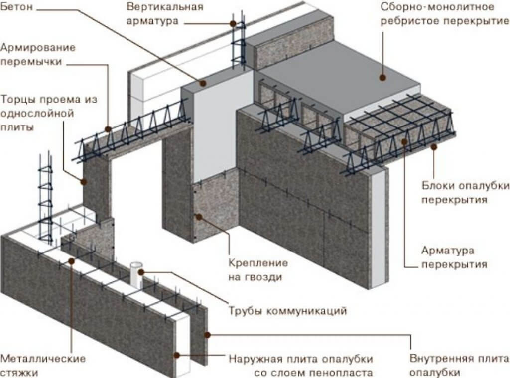 стены монолитного дома